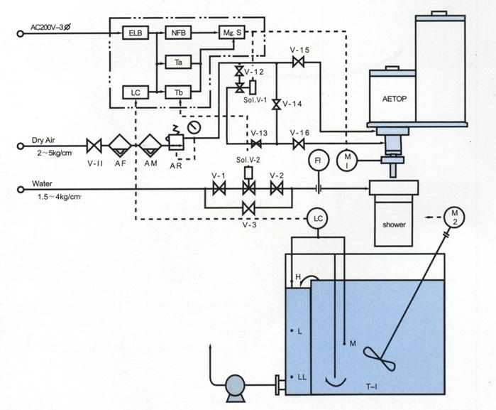 原理与特长: 1,液面自动控制:通过液面计(lc)使液
